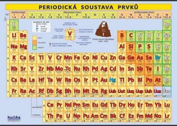 Periodická soustava prvků (nástěnná tabule, 100 x 70 cm)
