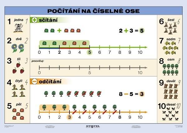 Počítání na číselné ose (tabulka)