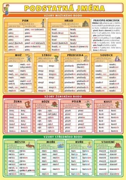 Podstatná jména (oboustranná tabulka, A5)