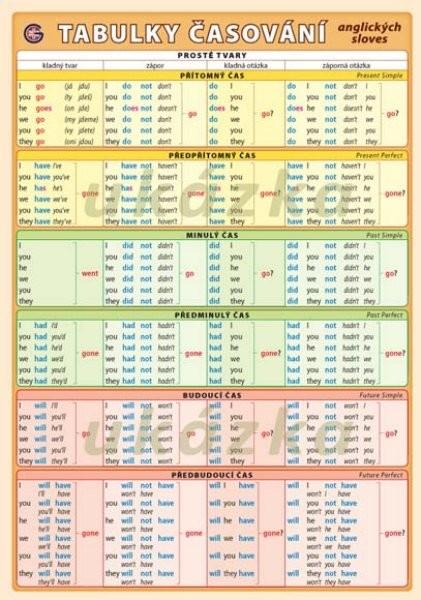 Tabulky časování anglických sloves (oboustranná tabulka, A5)