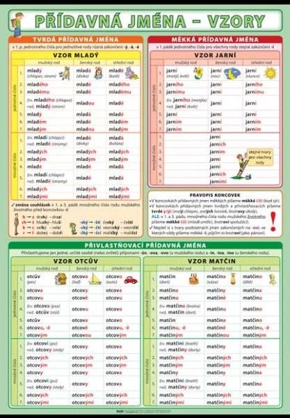 Přídavná jména - vzory (nástěnná tabule)